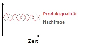 st-produktqualitaet-zeit