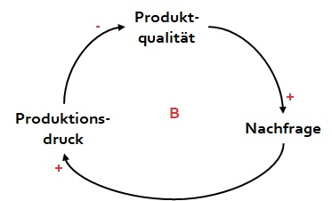 st-produktqualitaet