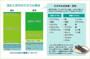 「海藻と昆布のミネラル構成」グラフイメージ