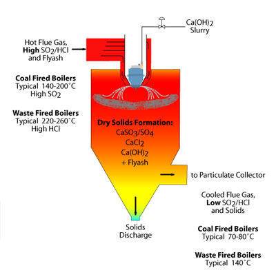 Rotary Atomizer Dry Absorption Process Diagram