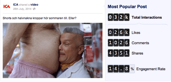 Socialbakers Juli Most popular Facebook
