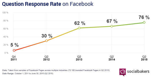 Question Response Rate Growth Facebook 2011-2015