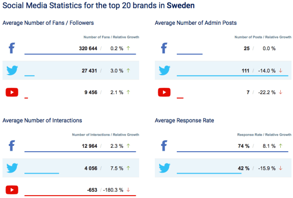 Facebook, Twitter, YouTube mars Sverige 2016