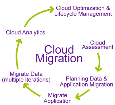 Step-by-step cloud migration process.