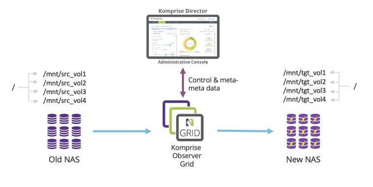 Komprise Elastic Data Migration Architecture