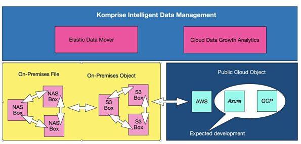 Blocks and Files Komprise Cloud Data Management