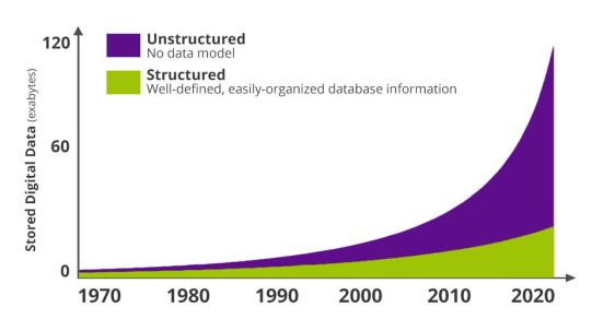 Graph showing unstructured data growing faster than structured data over time