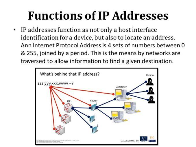 Fungsi IP Address on commputer