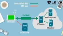Manfaat, Fungsi, dan Cara Kerja VPN
