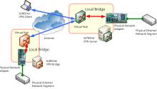 Pengertian Bridge Adapter