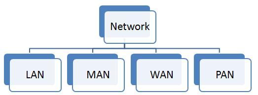 Maca-macam Jaringan Komputer