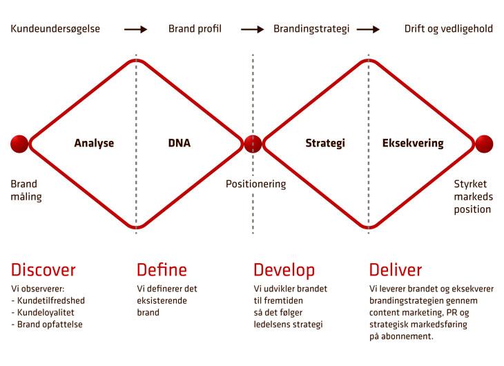 Branding strategi: Sådan bygger Koncept Marketing stærke brands