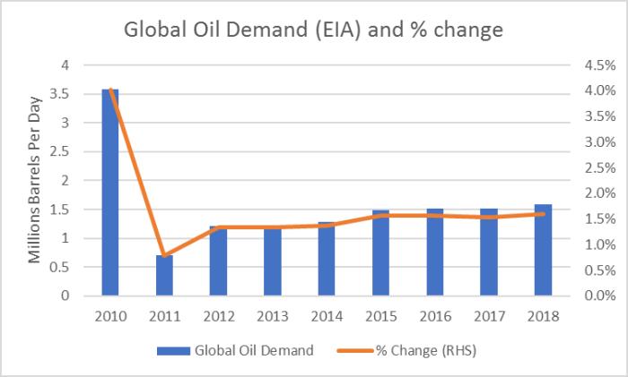 Weltweite Nachfrage Öl - Bildquelle: EIA