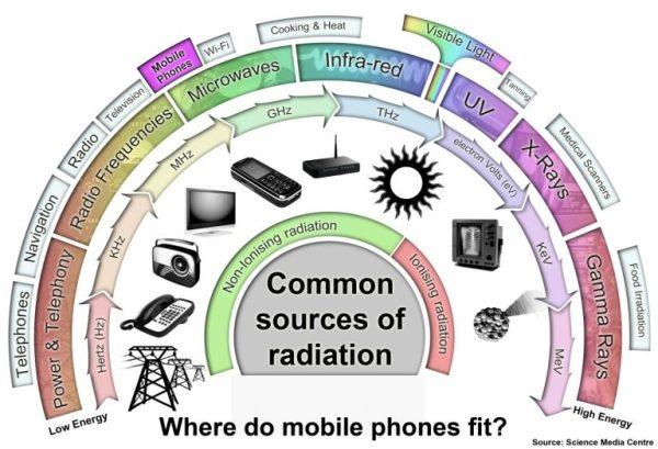 Elektromagnetische Strahlung - Bildquelle: Science Media Centre