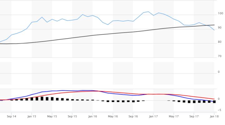 USD DXY Chart - Bildquelle: Screenshot-Ausschnitt https://www.marketwatch.com/investing/index/dxy/charts