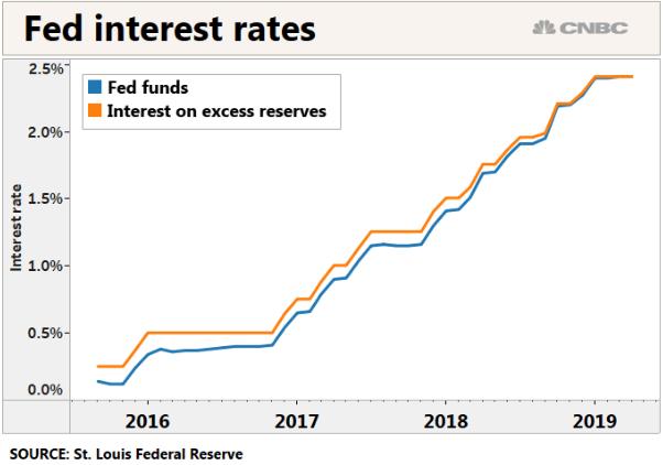 Fed interest rates - Bildquelle: Screenshot-Ausschnitt www.cnbc.com