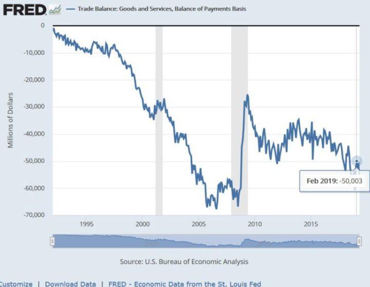 Fed US-Handelsbilanz - Bildquelle: www.activistpost.com