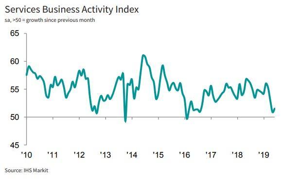 Service Business Activity Index - Bildquelle: www.activistpost.com