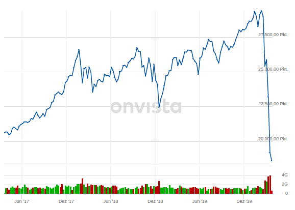 Dow Jones März 2020 - Bildquelle: Screenshot-Ausschnitt OnVista