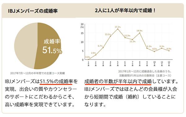 IBJメンバーズの成婚率表