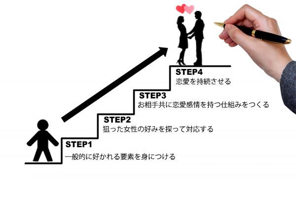 恋愛感情に進む4ステップ
