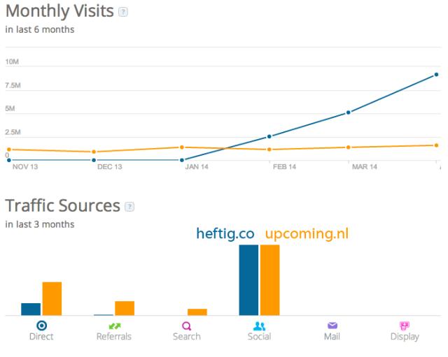 Heftig.co-Traffic-Statistics-by-SimilarWeb