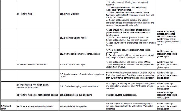 Contoh Job Safety Analysis Pengelasan dalam Tabel