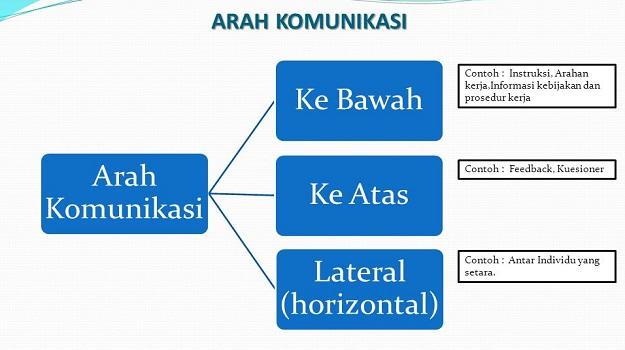 contoh-komunikasi-vertikal-dan-horizontal