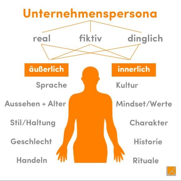 Scorecard einer realen, fiktiven oder dinglichen Unternehmenspersona zur Bestimmung ihrer äußerlichen und innerlichen Dimensionen.