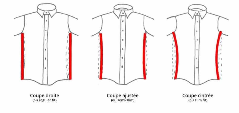 Choisir une chemise : La coupe