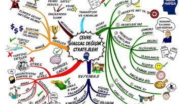 Öğrenmeyi Kolaylaştıran Zihin Haritası Yöntemi