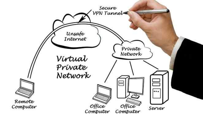 VPN Nedir vpn türleri nelerdir