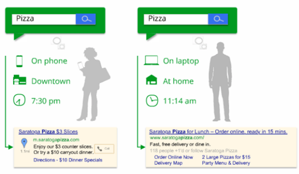 Pizza 1 - How to use google adwords to find the right audience
