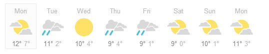Weather Using google adwords to find the right audience