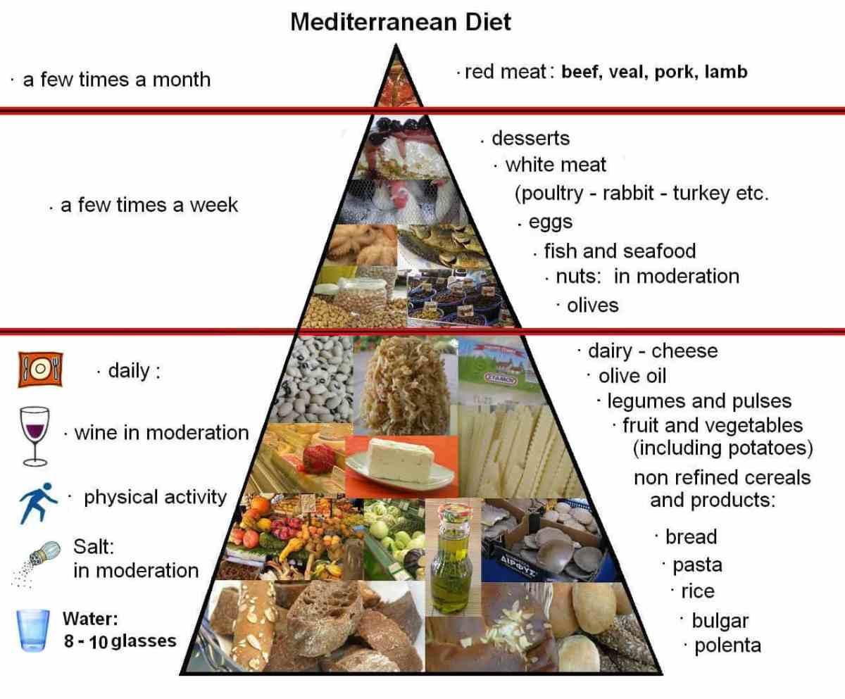 Pyramid in English  mediterranean Diet