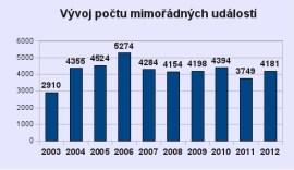 Graf vývoje MU