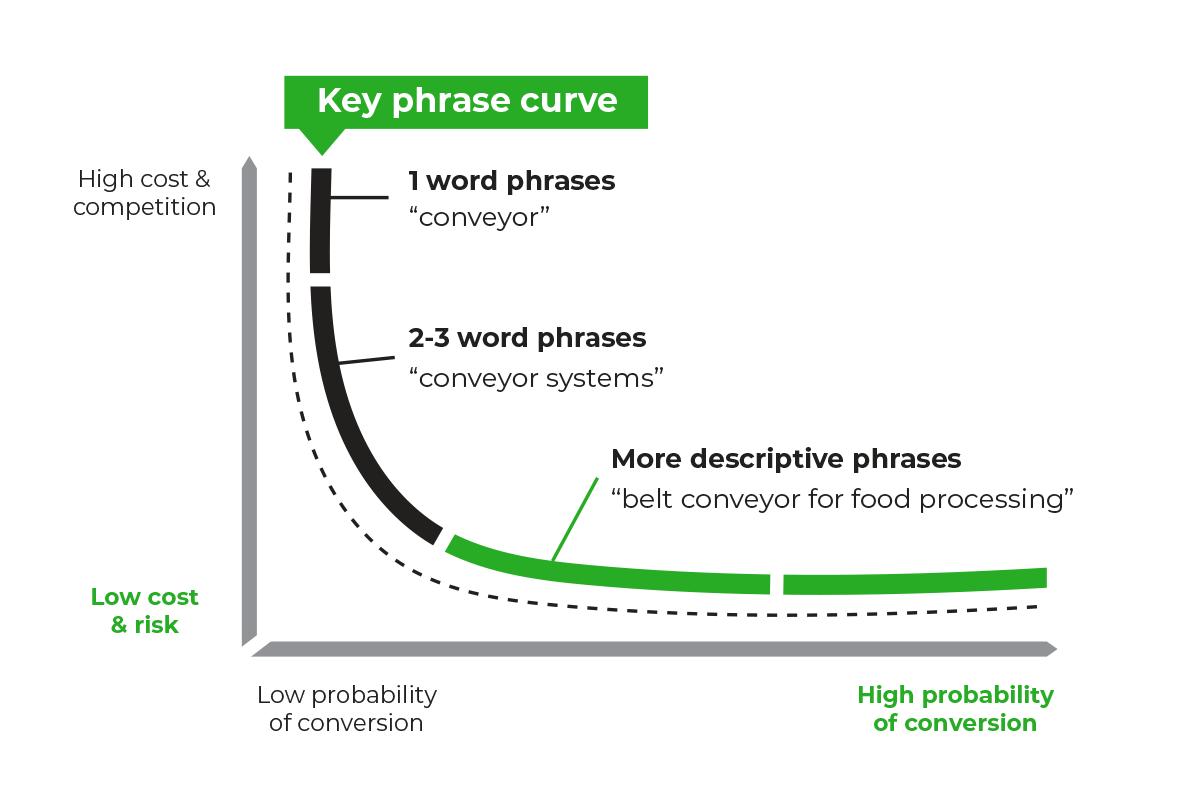 key phrase curve