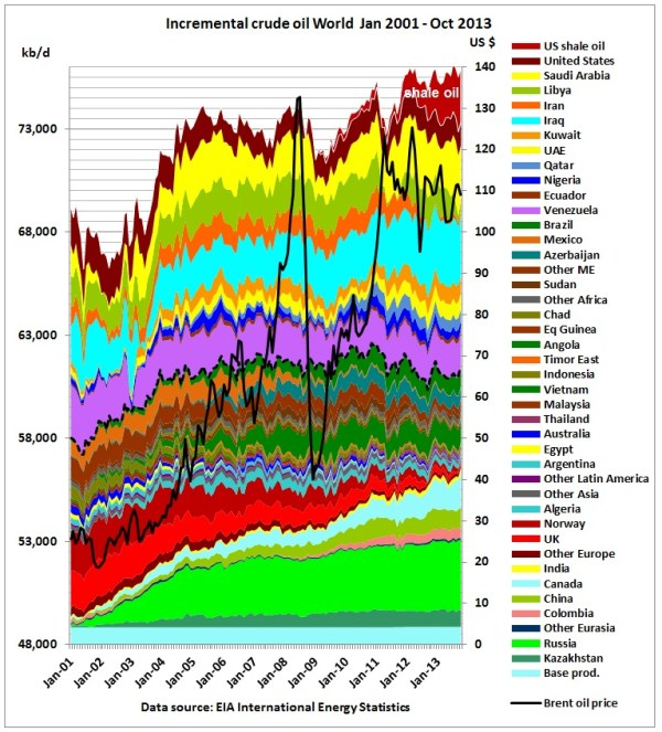 Incremental world crude production