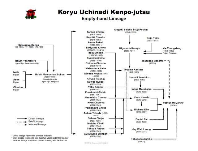 KU Lineage Chart