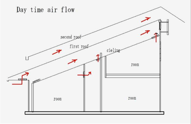 Solar Wall Insulation