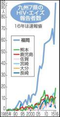 九州7県のHIV報告者数 推移