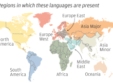 Pies and the World's Languages