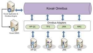 Microsoft TFS  Team Foundation Server Integration Adapter