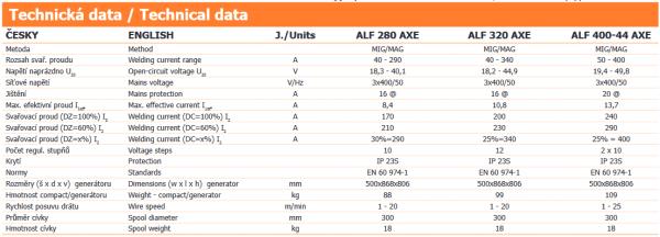 ALF 280 MAJOR-4 COMPACT AXE - technická data