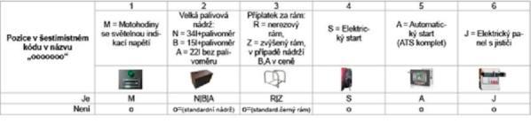 Elektrocentrály Alfa-in - Tabulka-s-kody-MEDVED