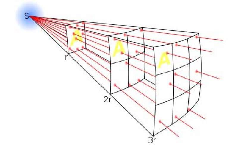 479px-Inverse_square_law_svg