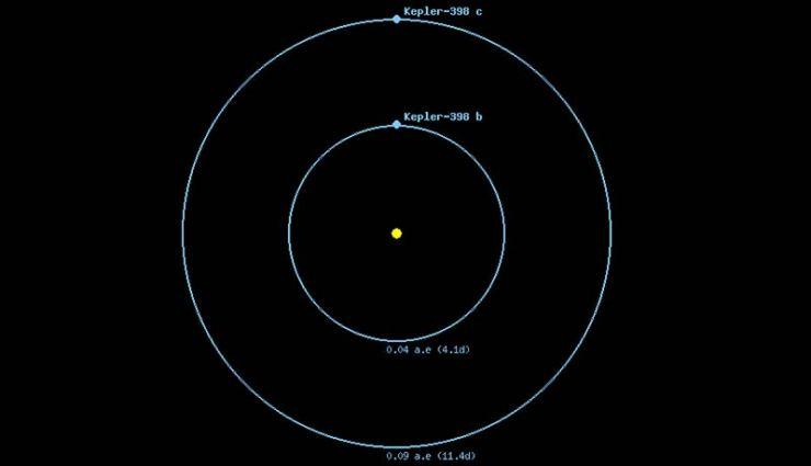 Kepler 398c ve 398b gezegenlerinin yıldızına göre yörünge uzaklıkları.