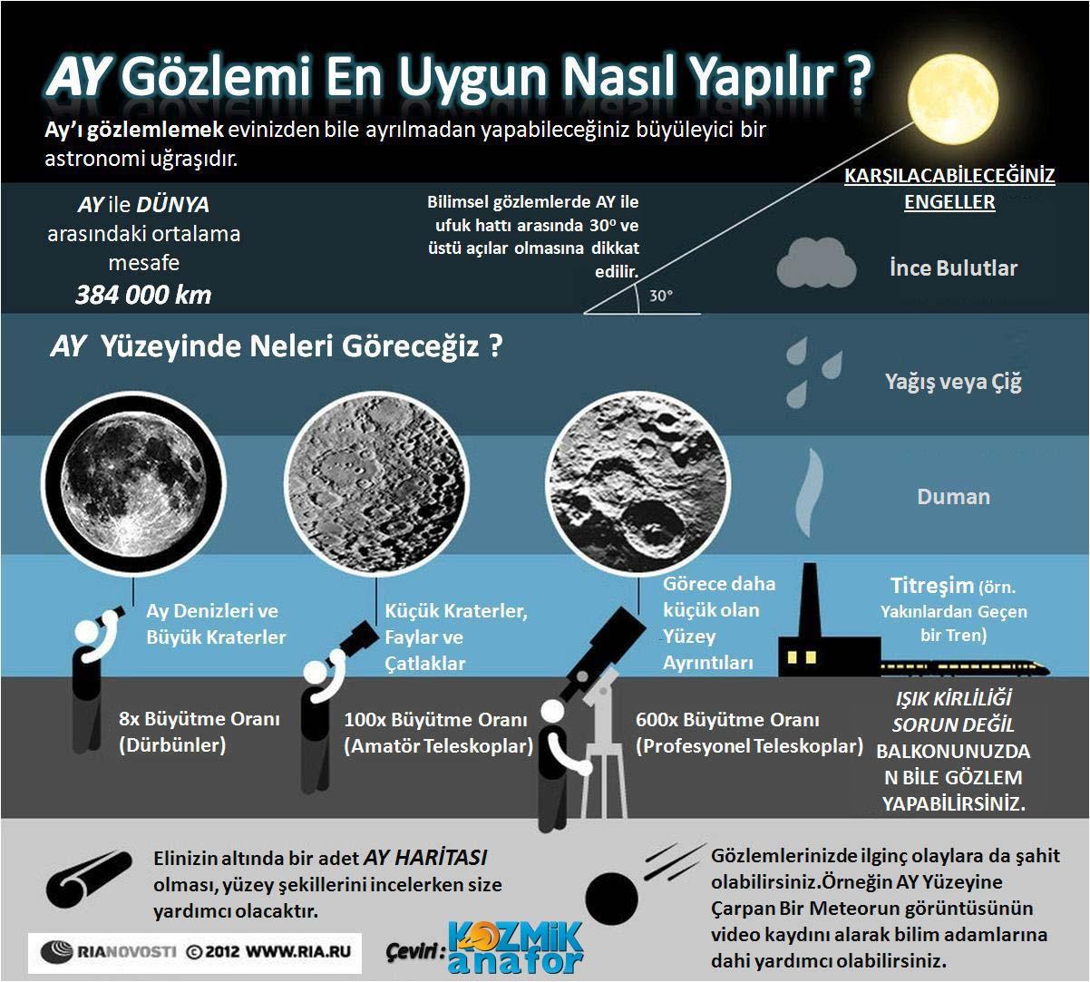 Ay Gözlemi