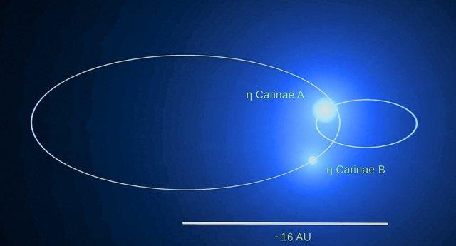 Eta Carinae - Eta Karina