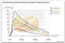 868924_5_9fa2_le-taux-de-divorce-selon-la-duree-du-mariage-et